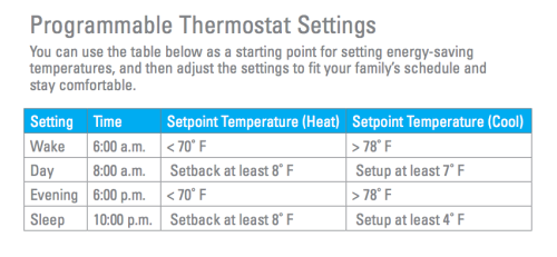 how to program your thermostat for maximum savings